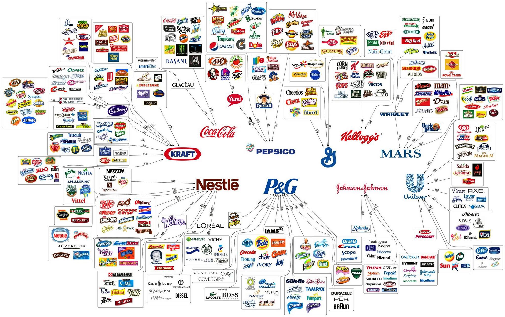 Toutes les marques et leur propriétaires tels que Coca-Cola, Nestlé, Kellogg's