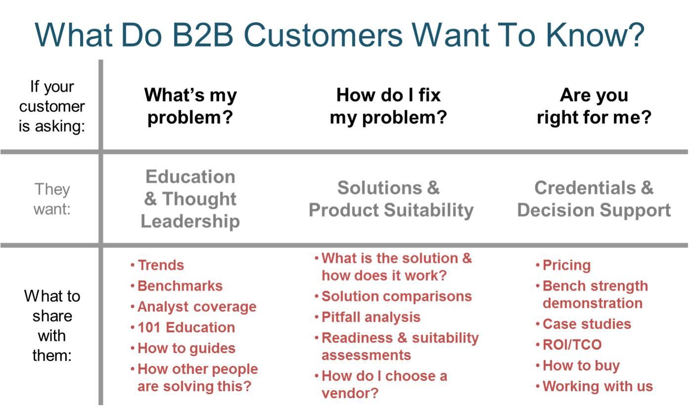 Tableau présentant ce que le consommateur B2B souhaite savoir